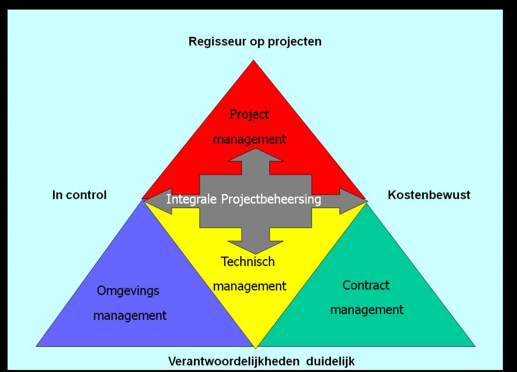 IPM implementatie