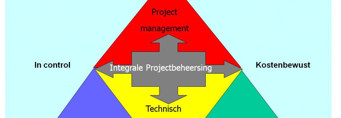 Implementatie van Integraal Projectmanagement (IPM)